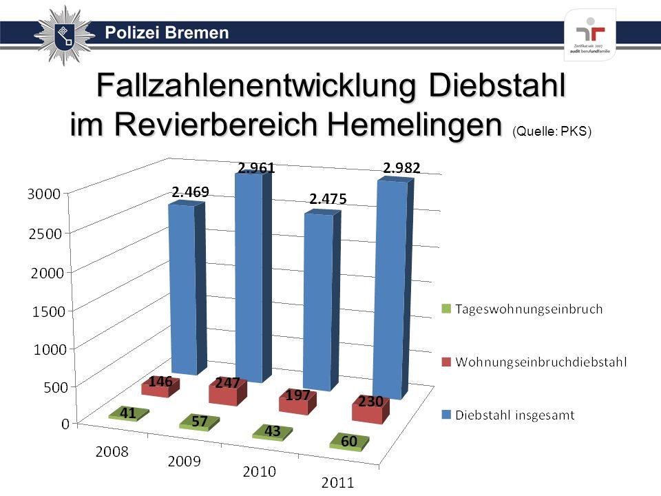 Fallzahlenentwicklung Diebstahl im Revierbereich Hemelingen (Quelle: PKS)