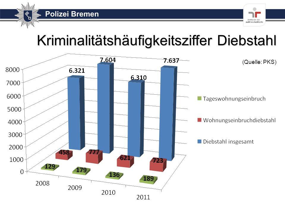 Kriminalitätshäufigkeitsziffer Diebstahl (Quelle: PKS)