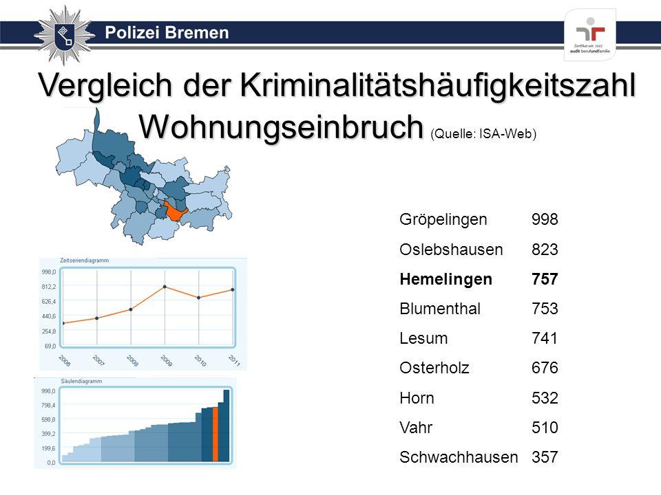 Vergleich der Kriminalitätshäufigkeitszahl Wohnungseinbruch (Quelle: ISA-Web)