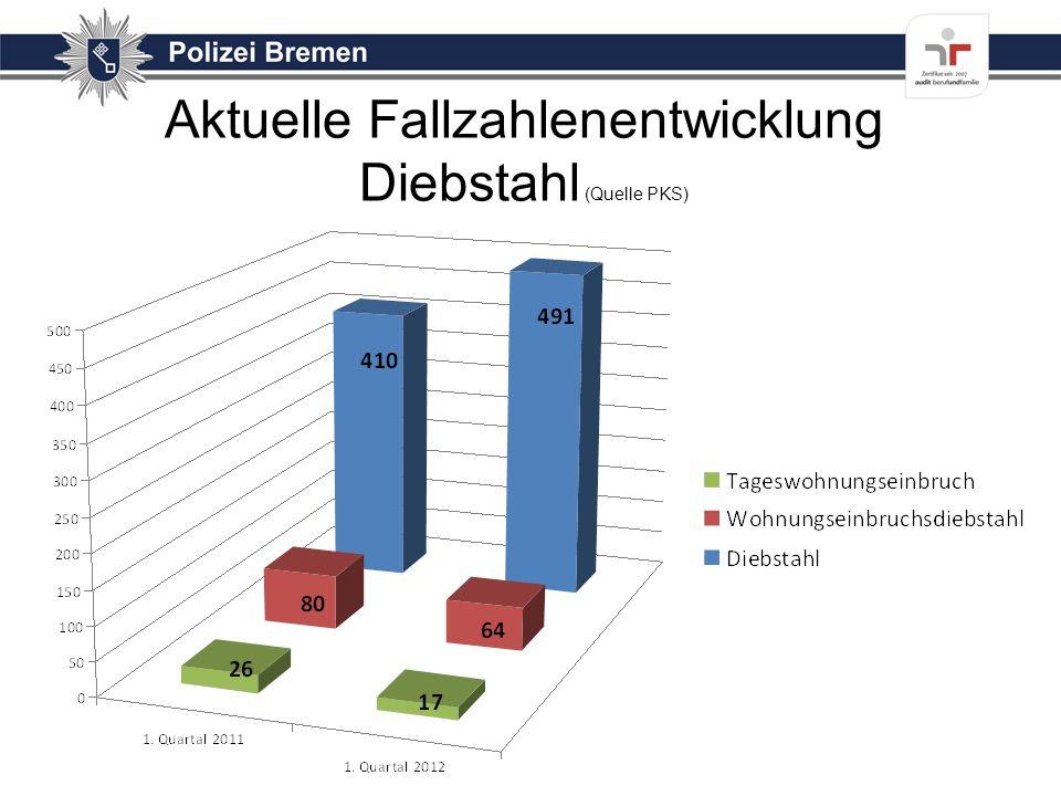 Aktuelle Fallzahlenentwicklung Diebstahl (Quelle PKS)