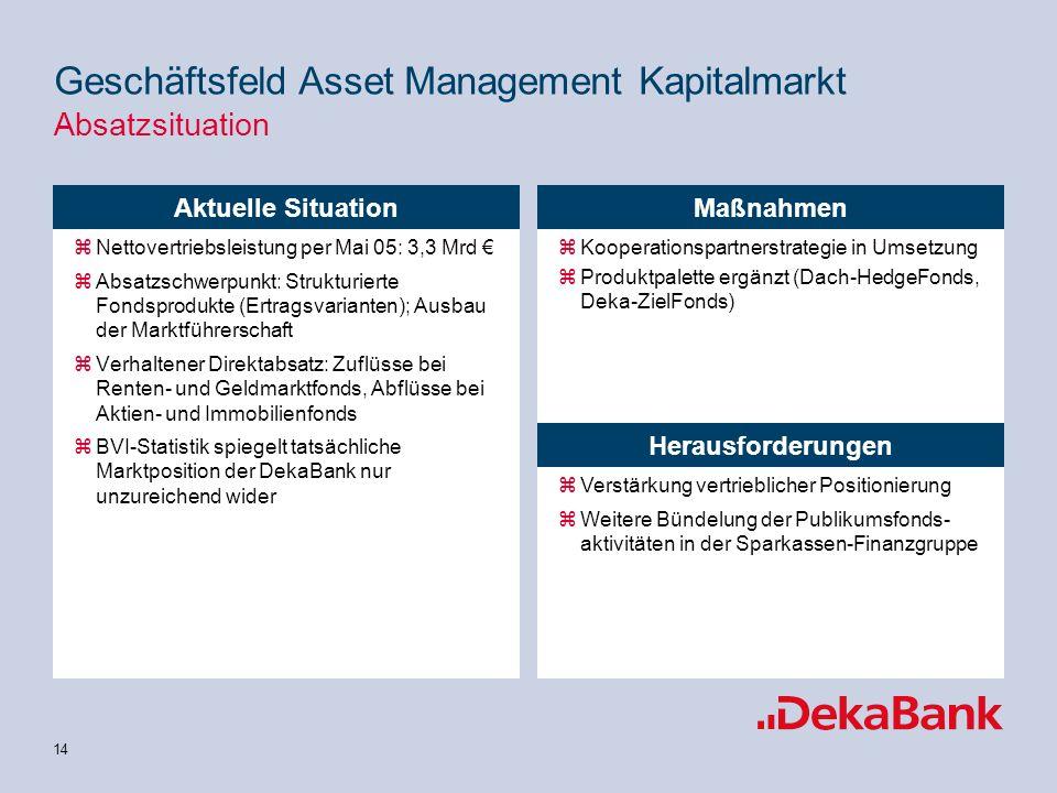 Geschäftsfeld Asset Management Kapitalmarkt Absatzsituation