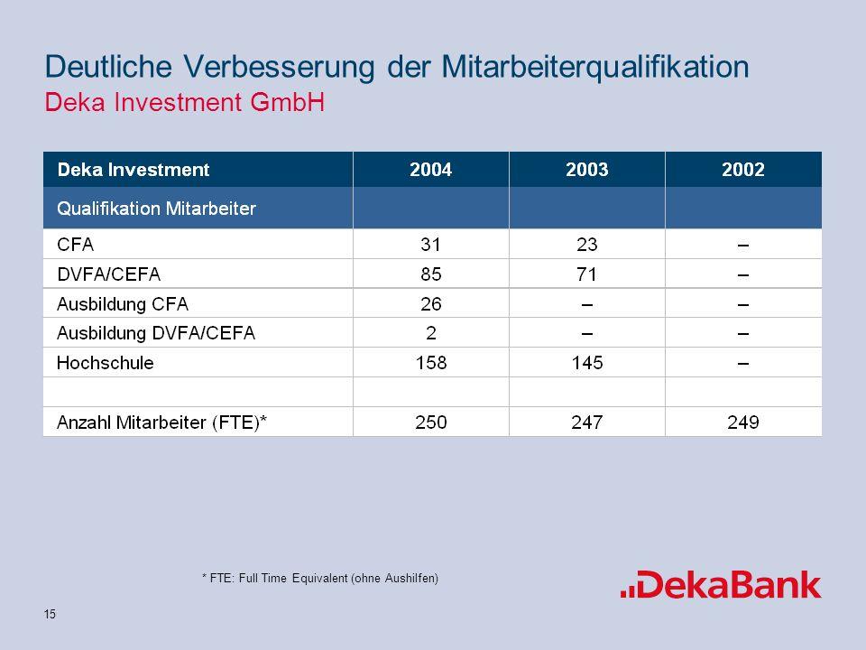 Deutliche Verbesserung der Mitarbeiterqualifikation Deka Investment GmbH