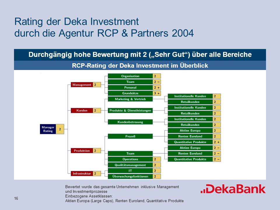 Rating der Deka Investment durch die Agentur RCP & Partners 2004