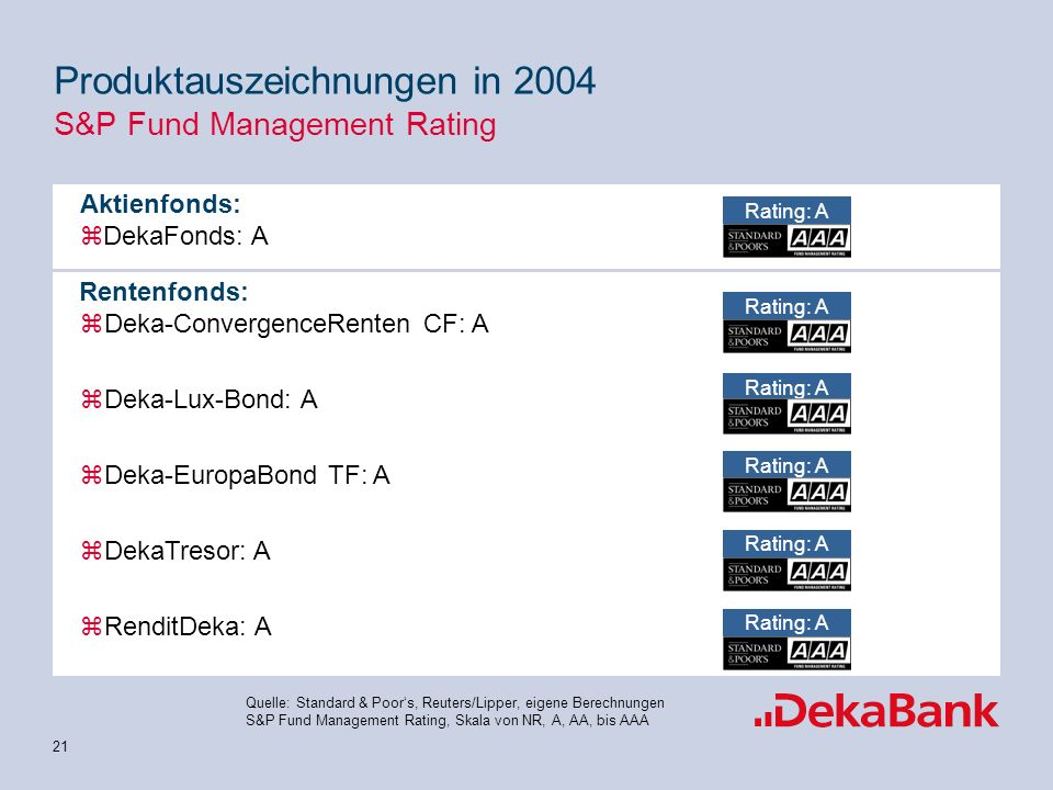 Produktauszeichnungen in 2004 S&P Fund Management Rating