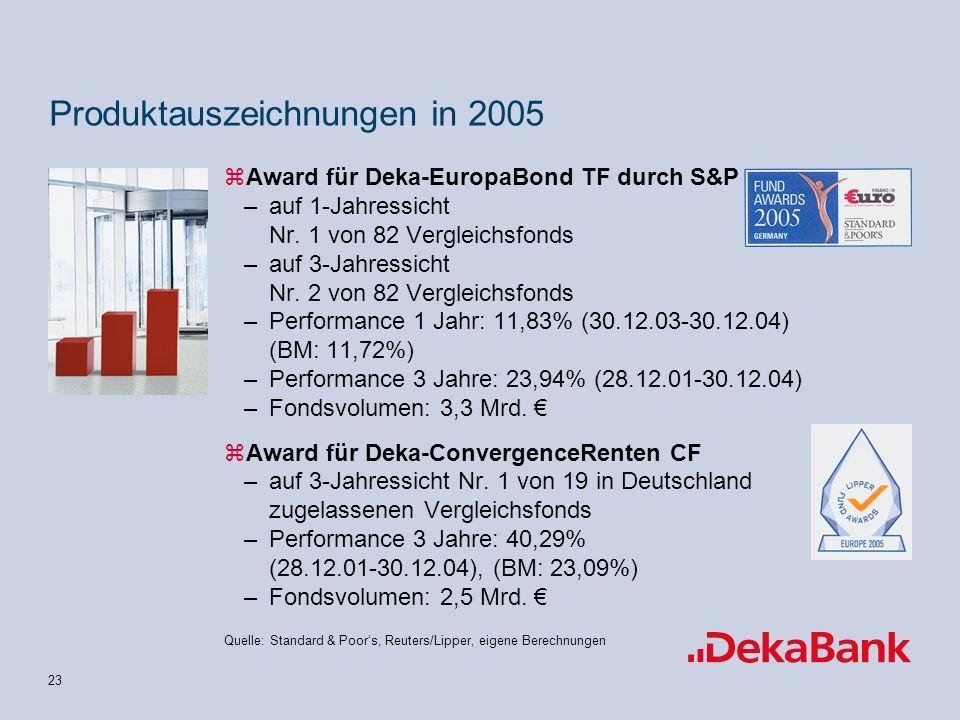 Produktauszeichnungen in 2005