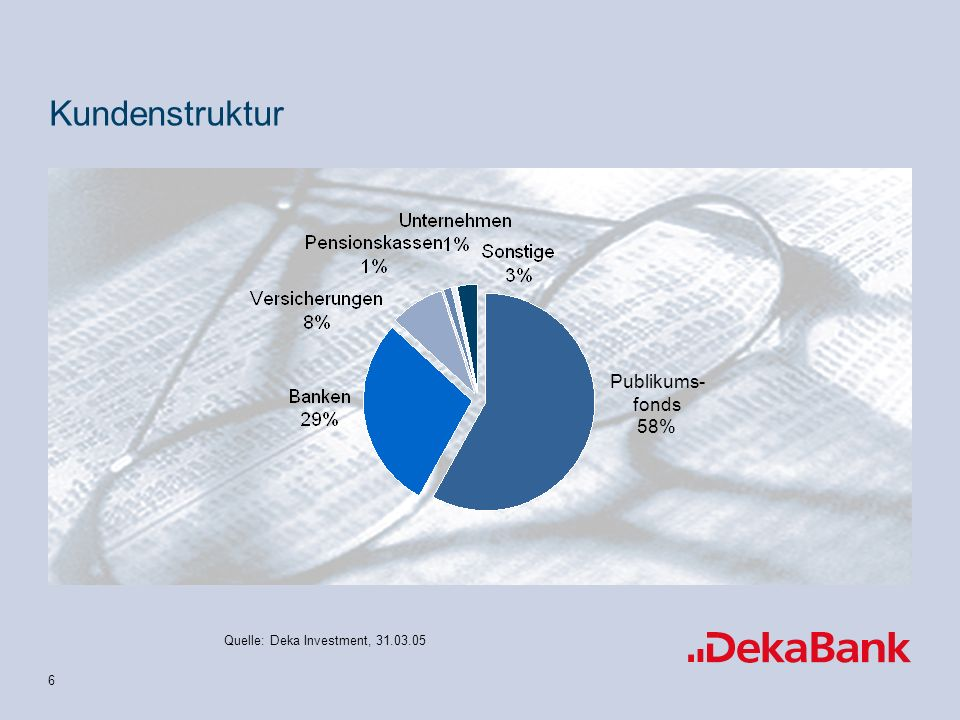 Kundenstruktur Publikums- fonds 58% Quelle: Deka Investment, 31.03.05