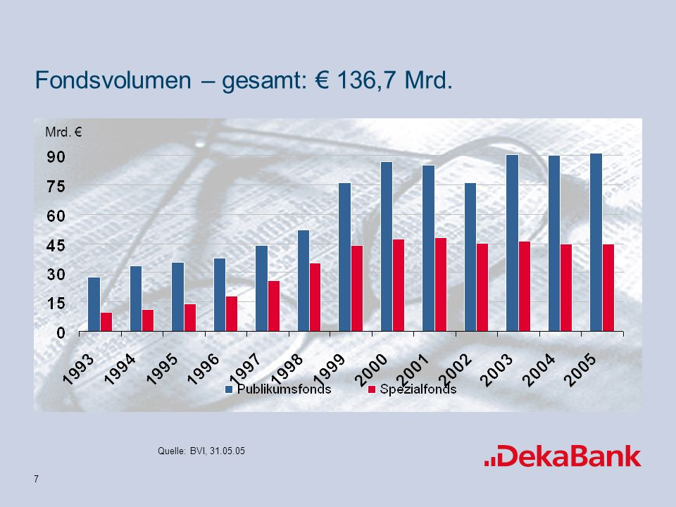 Fondsvolumen – gesamt: € 136,7 Mrd.