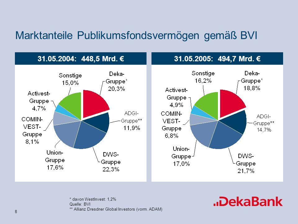 Marktanteile Publikumsfondsvermögen gemäß BVI