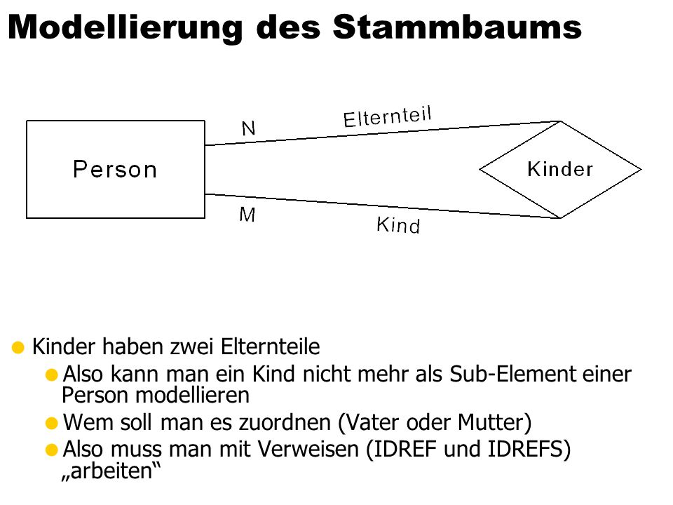 Modellierung des Stammbaums