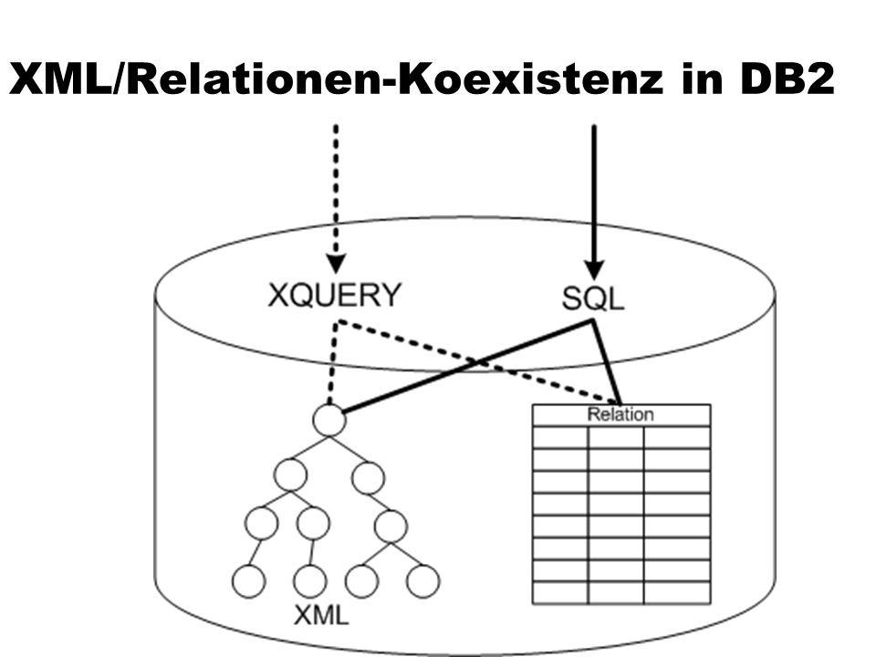XML/Relationen-Koexistenz in DB2