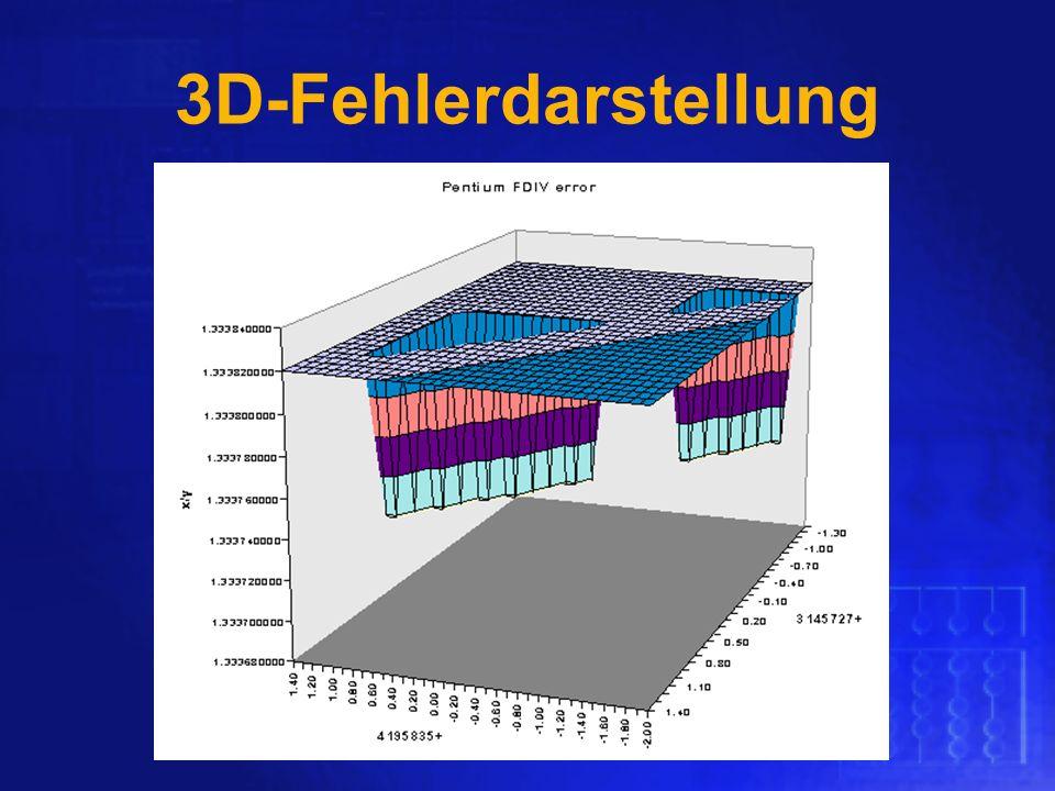 3D-Fehlerdarstellung