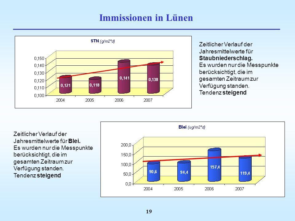 Immissionen in Lünen Zeitlicher Verlauf der Jahresmittelwerte für Staubniederschlag.