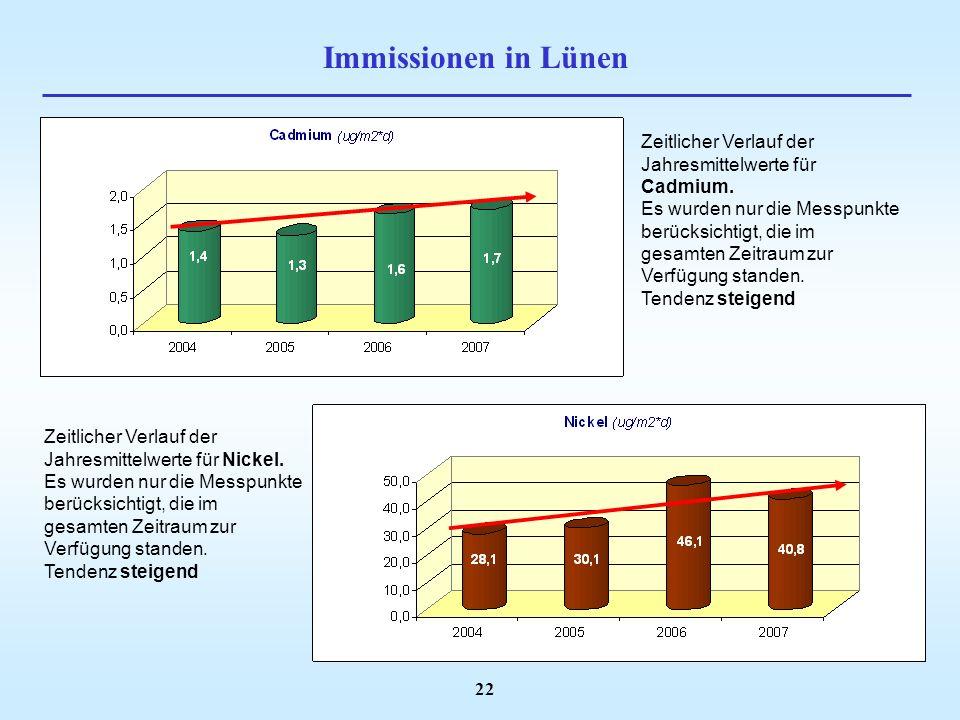 Immissionen in Lünen Zeitlicher Verlauf der Jahresmittelwerte für Cadmium.