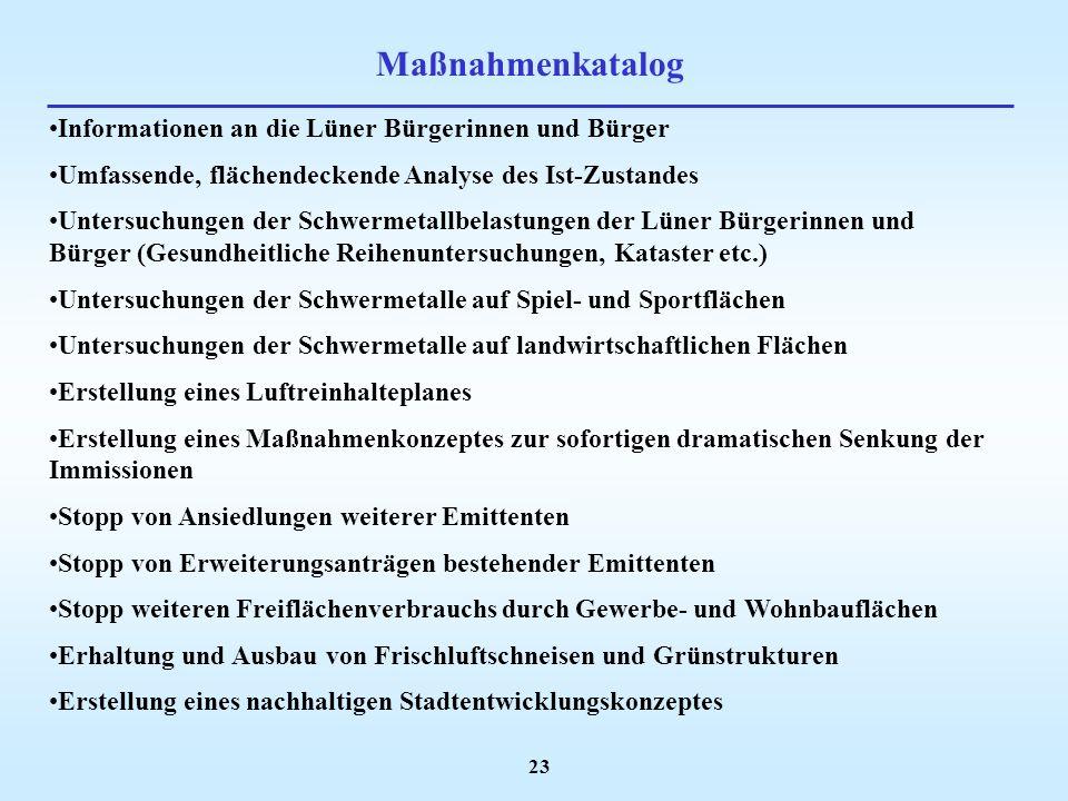 Maßnahmenkatalog Informationen an die Lüner Bürgerinnen und Bürger