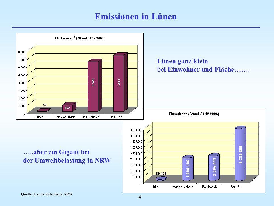 Emissionen in Lünen Lünen ganz klein bei Einwohner und Fläche…….