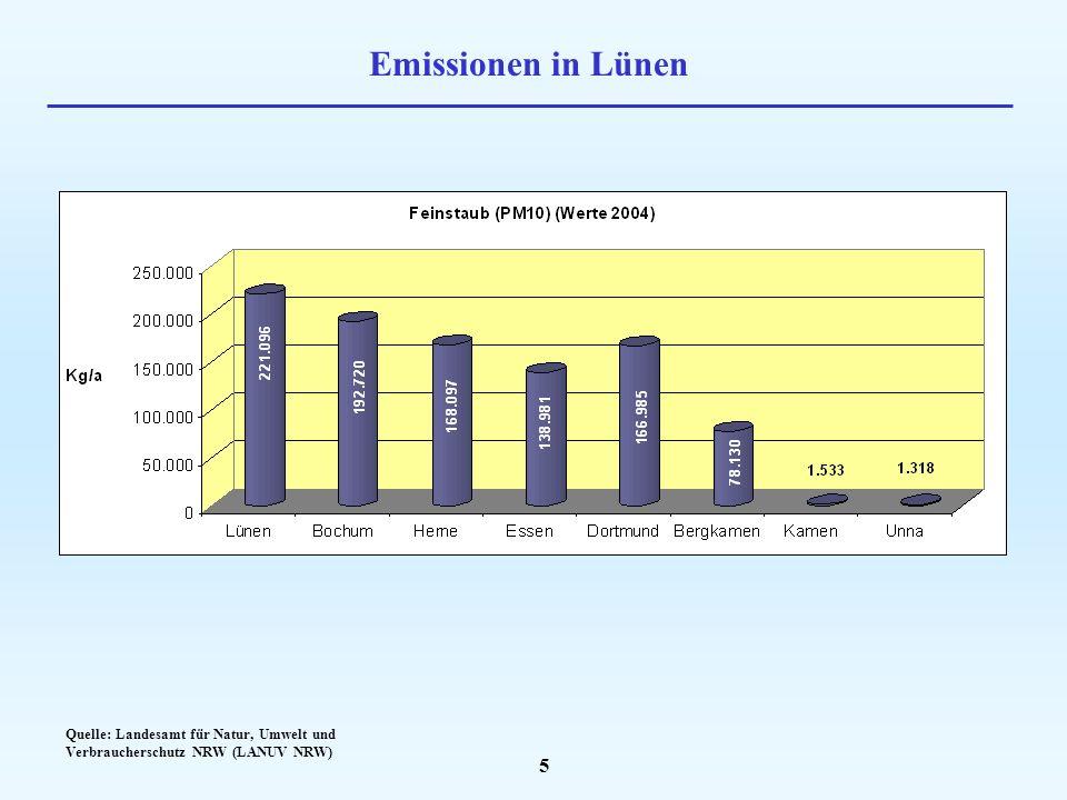 Emissionen in Lünen Quelle: Landesamt für Natur, Umwelt und Verbraucherschutz NRW (LANUV NRW)
