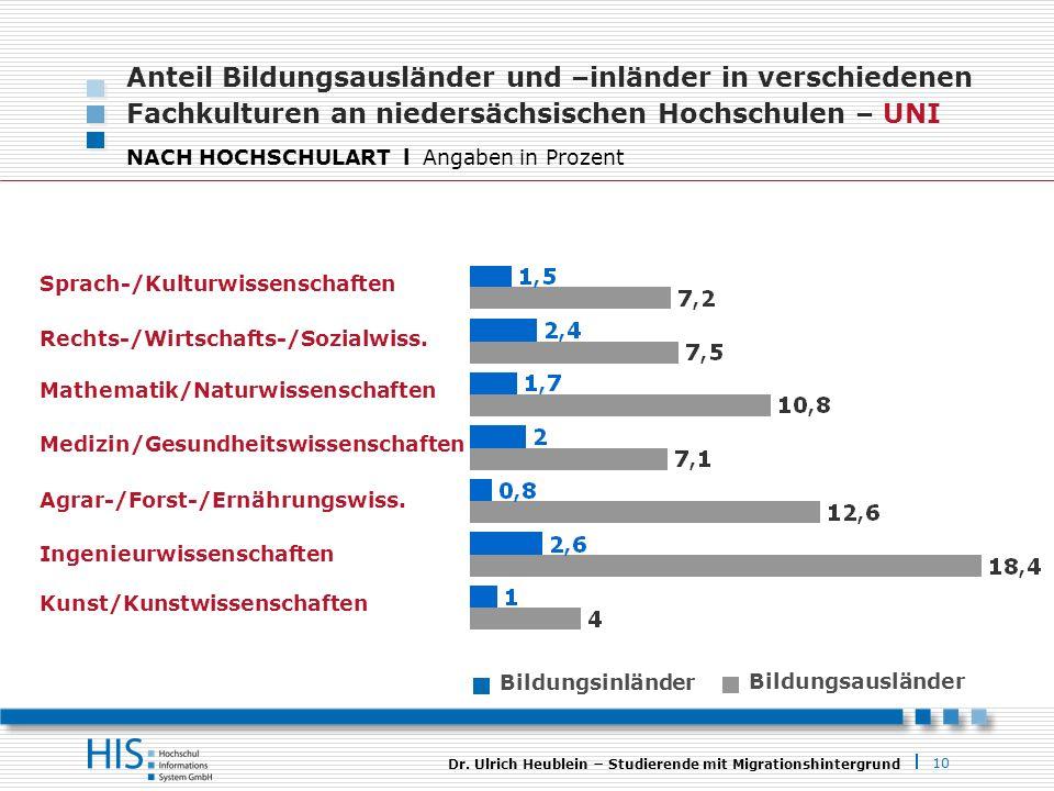 Anteil Bildungsausländer und –inländer in verschiedenen Fachkulturen an niedersächsischen Hochschulen – UNI