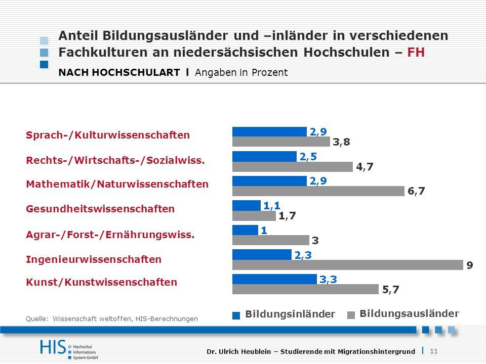 Anteil Bildungsausländer und –inländer in verschiedenen Fachkulturen an niedersächsischen Hochschulen – FH