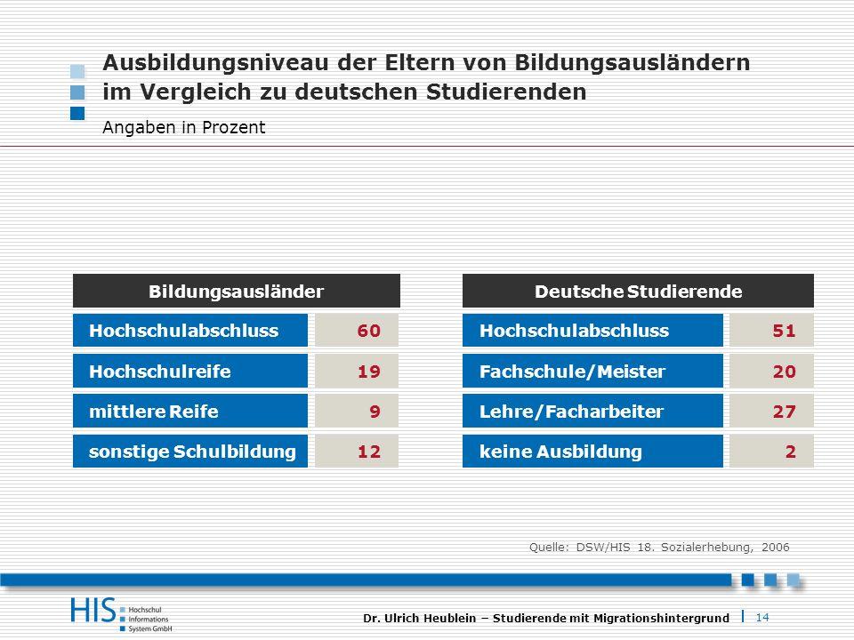 Ausbildungsniveau der Eltern von Bildungsausländern im Vergleich zu deutschen Studierenden