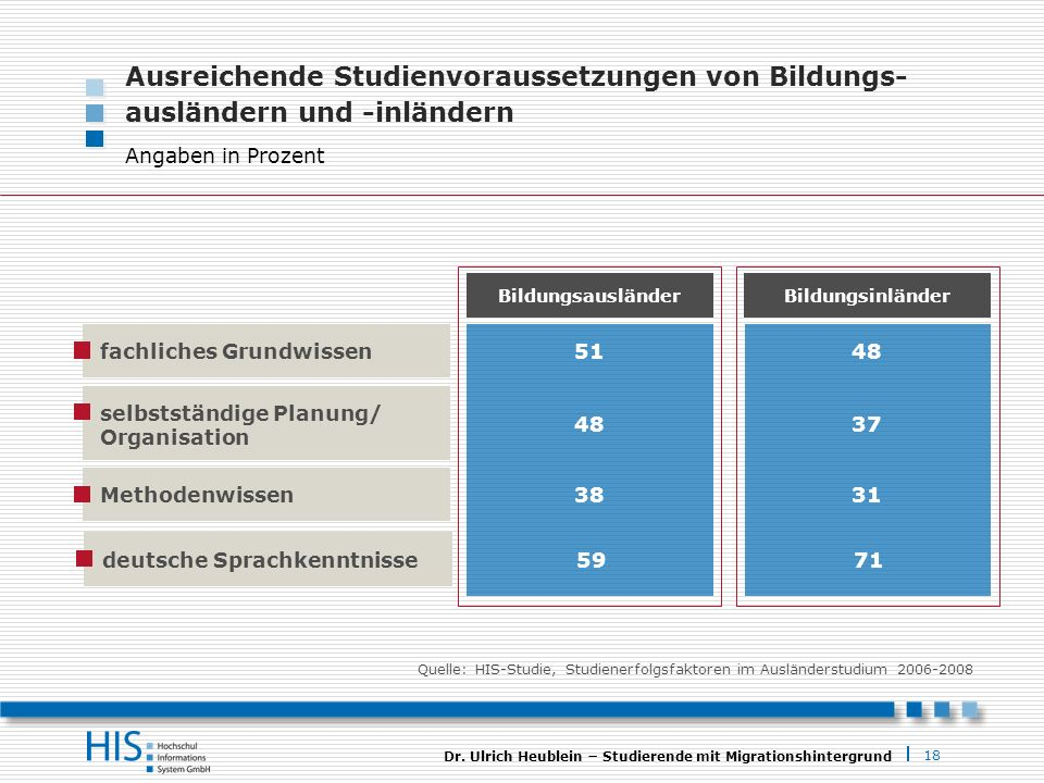 Ausreichende Studienvoraussetzungen von Bildungs- ausländern und -inländern