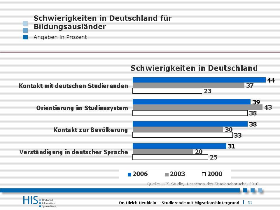Schwierigkeiten in Deutschland für Bildungsausländer
