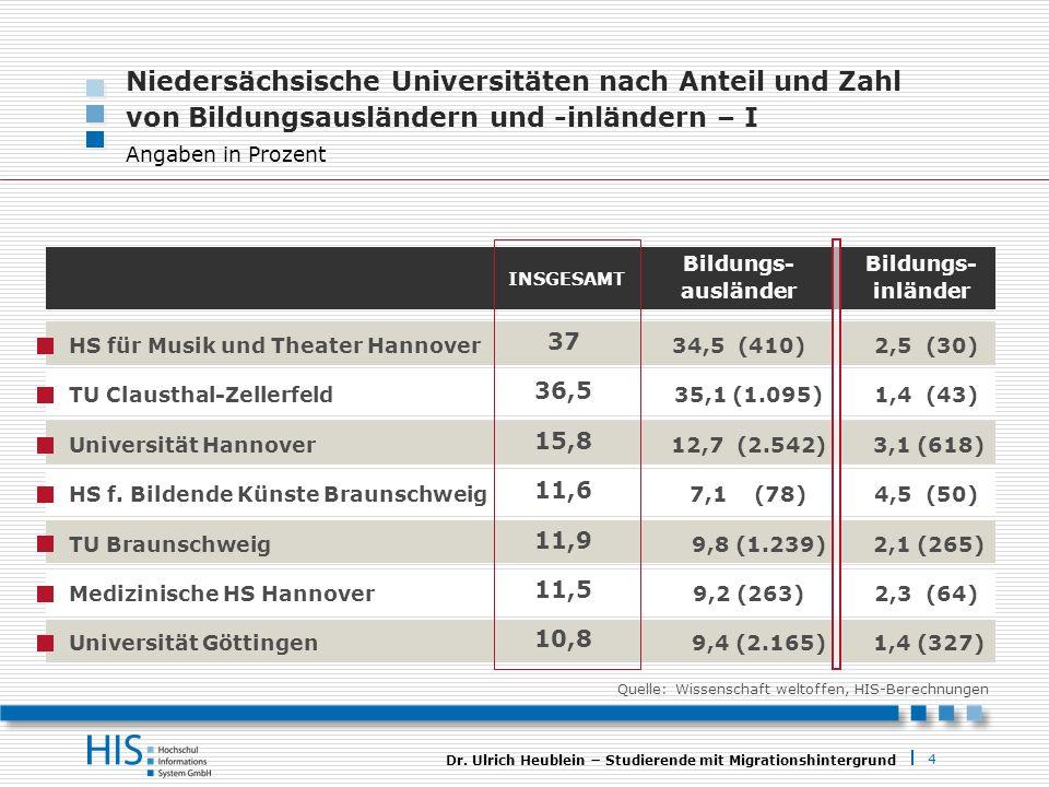 Niedersächsische Universitäten nach Anteil und Zahl von Bildungsausländern und -inländern – I