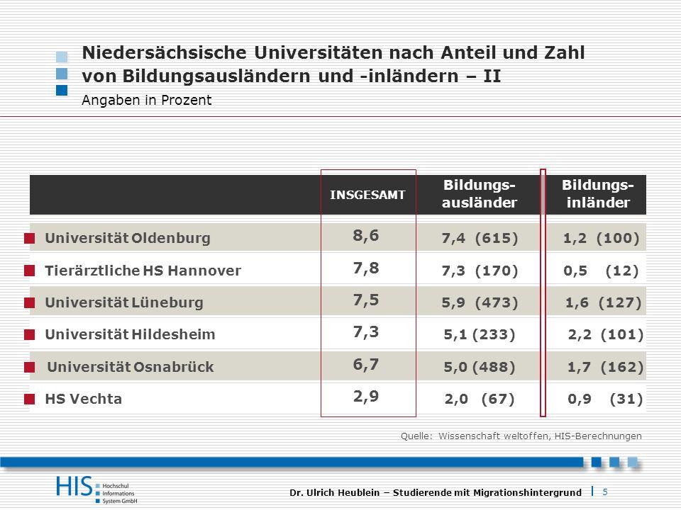 Niedersächsische Universitäten nach Anteil und Zahl von Bildungsausländern und -inländern – II