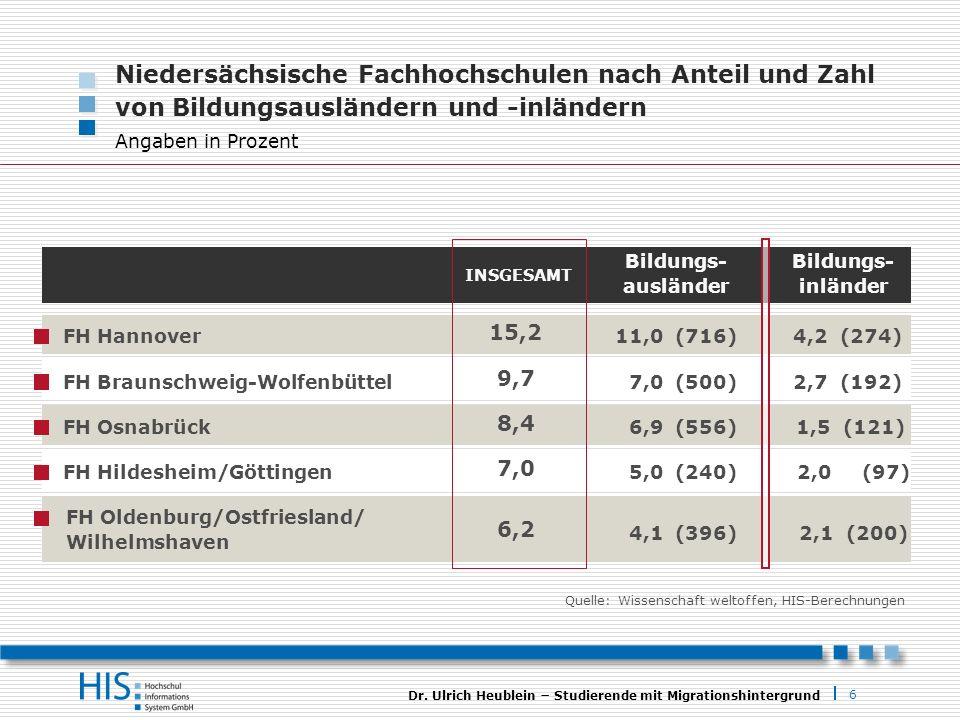 Niedersächsische Fachhochschulen nach Anteil und Zahl von Bildungsausländern und -inländern