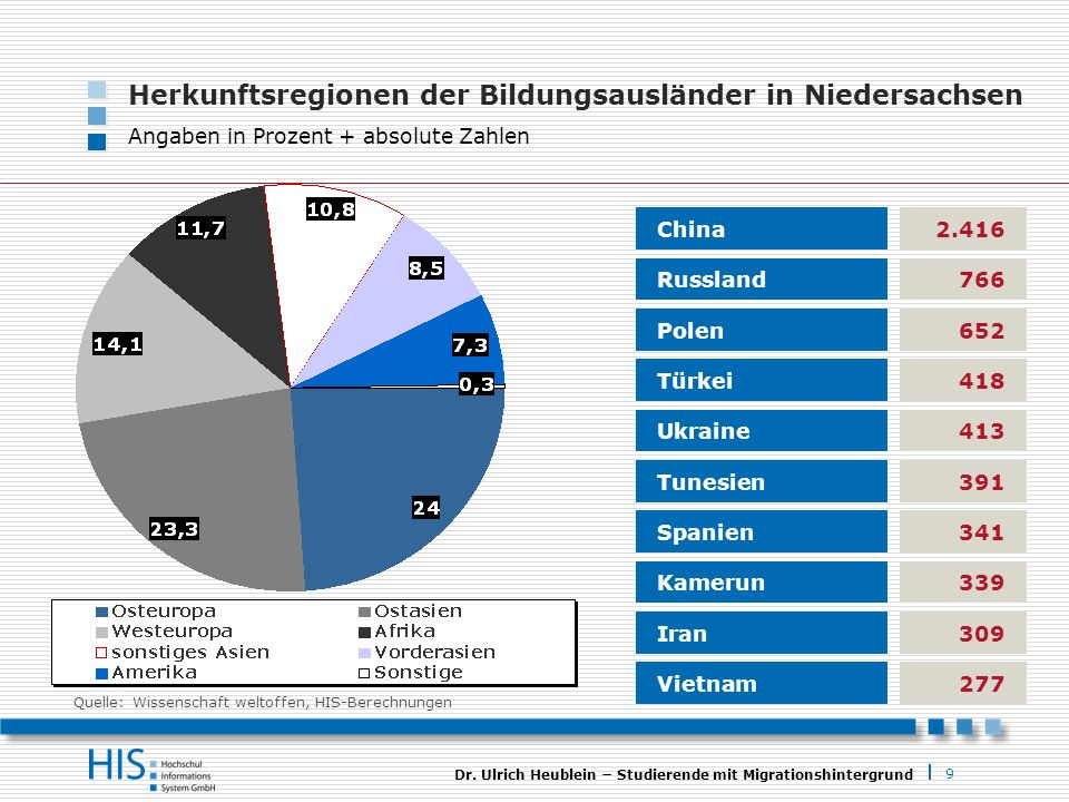 Herkunftsregionen der Bildungsausländer in Niedersachsen