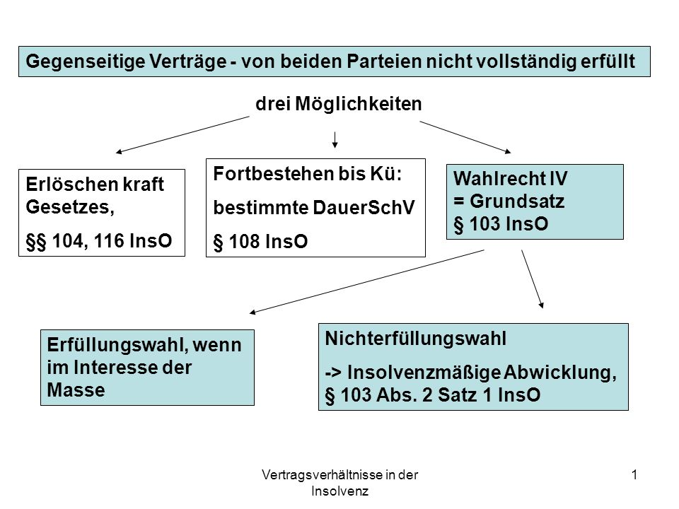Vertragsverhältnisse in der Insolvenz