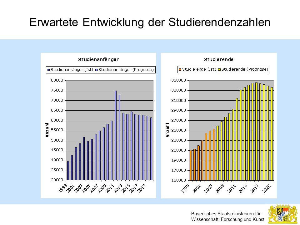 Erwartete Entwicklung der Studierendenzahlen