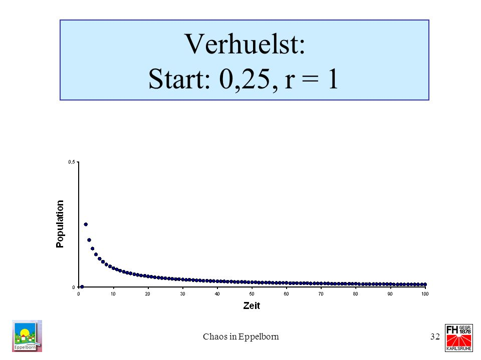 Verhuelst: Start: 0,25, r = 1 Chaos in Eppelborn
