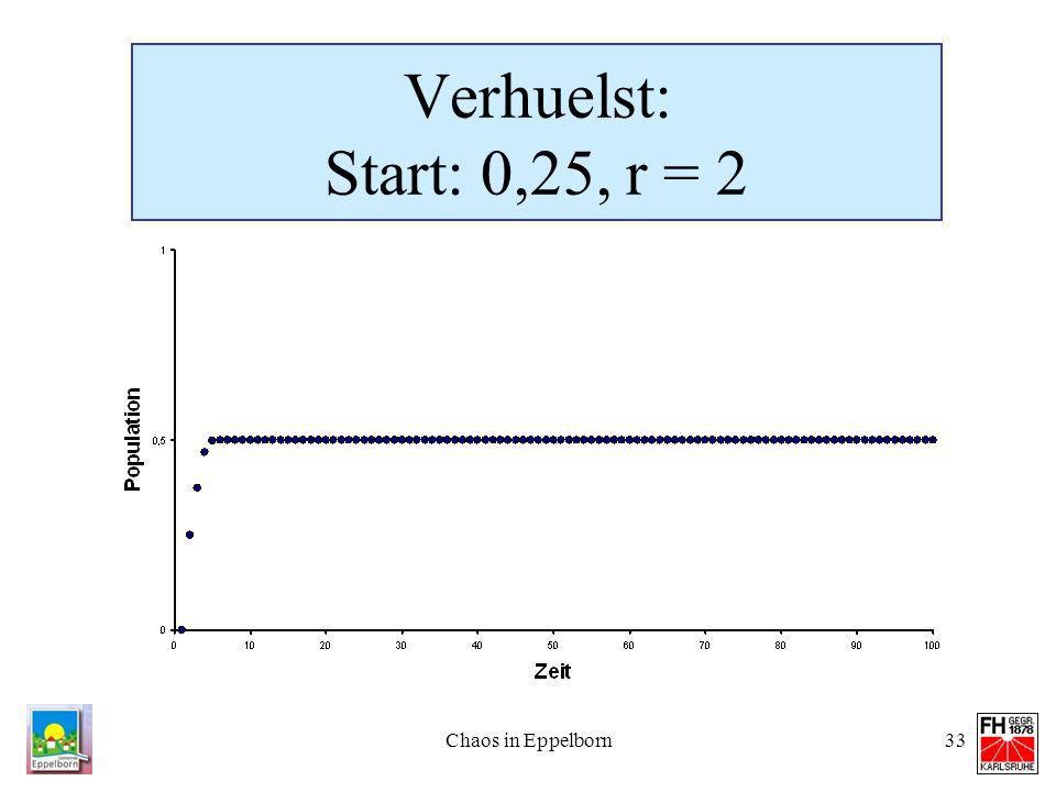 Verhuelst: Start: 0,25, r = 2 Chaos in Eppelborn