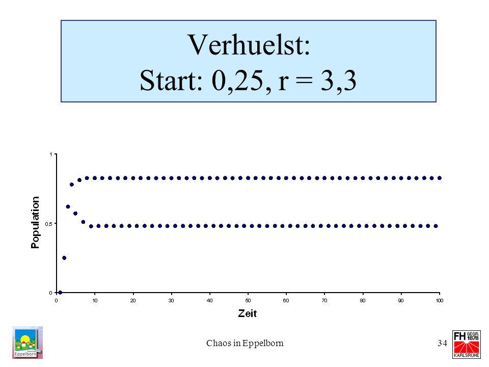 Verhuelst: Start: 0,25, r = 3,3 Chaos in Eppelborn