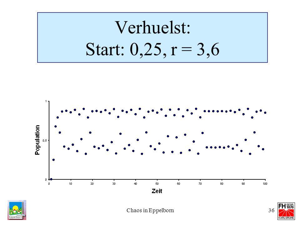 Verhuelst: Start: 0,25, r = 3,6 Chaos in Eppelborn