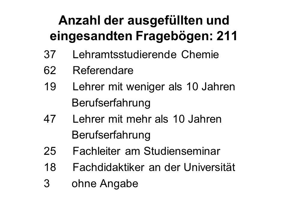 Anzahl der ausgefüllten und eingesandten Fragebögen: 211