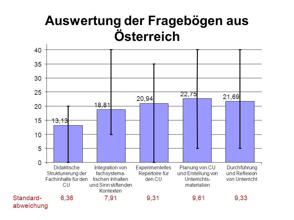 Auswertung der Fragebögen aus Österreich