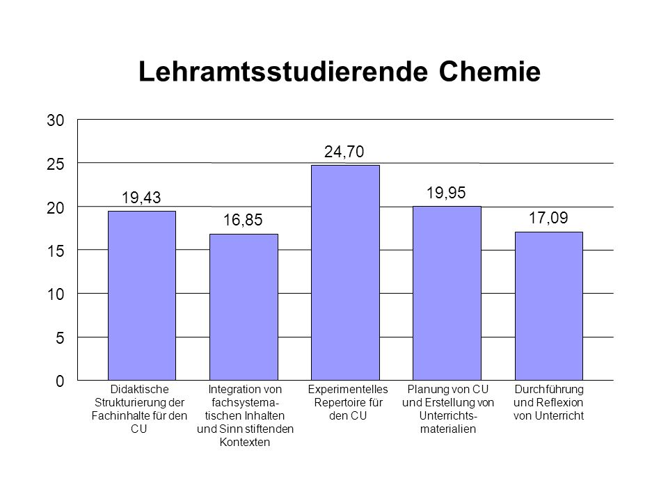 Lehramtsstudierende Chemie