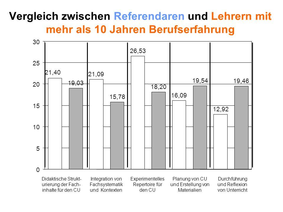 Vergleich zwischen Referendaren und Lehrern mit mehr als 10 Jahren Berufserfahrung