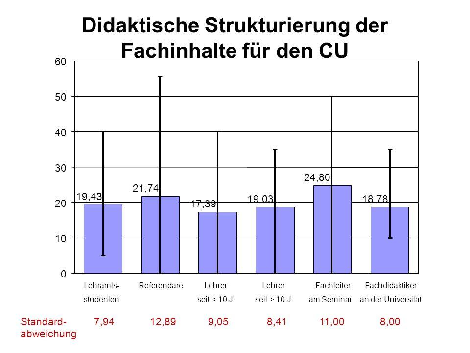 Didaktische Strukturierung der Fachinhalte für den CU