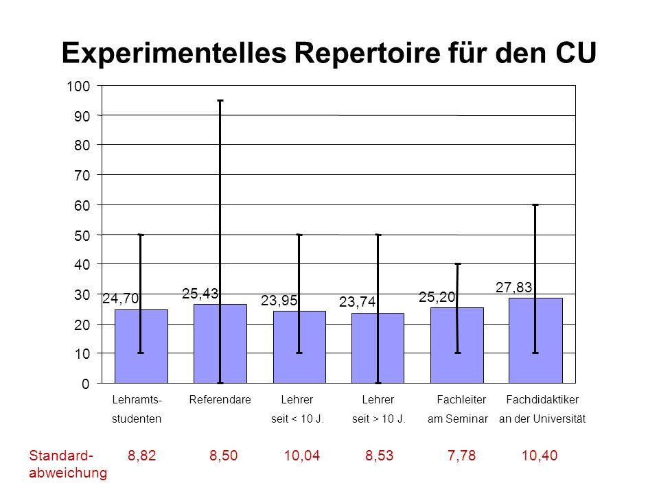 Experimentelles Repertoire für den CU
