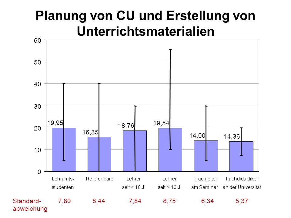 Planung von CU und Erstellung von Unterrichtsmaterialien