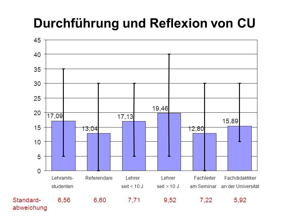 Durchführung und Reflexion von CU