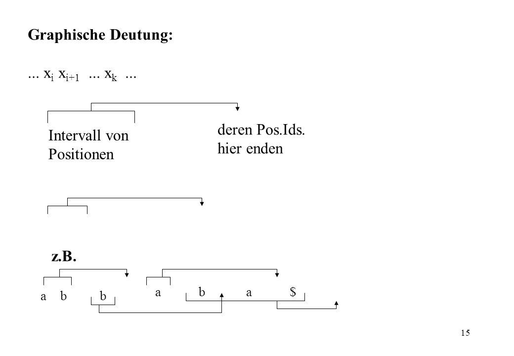 Graphische Deutung: ... xi xi+1 ... xk ... deren Pos.Ids.