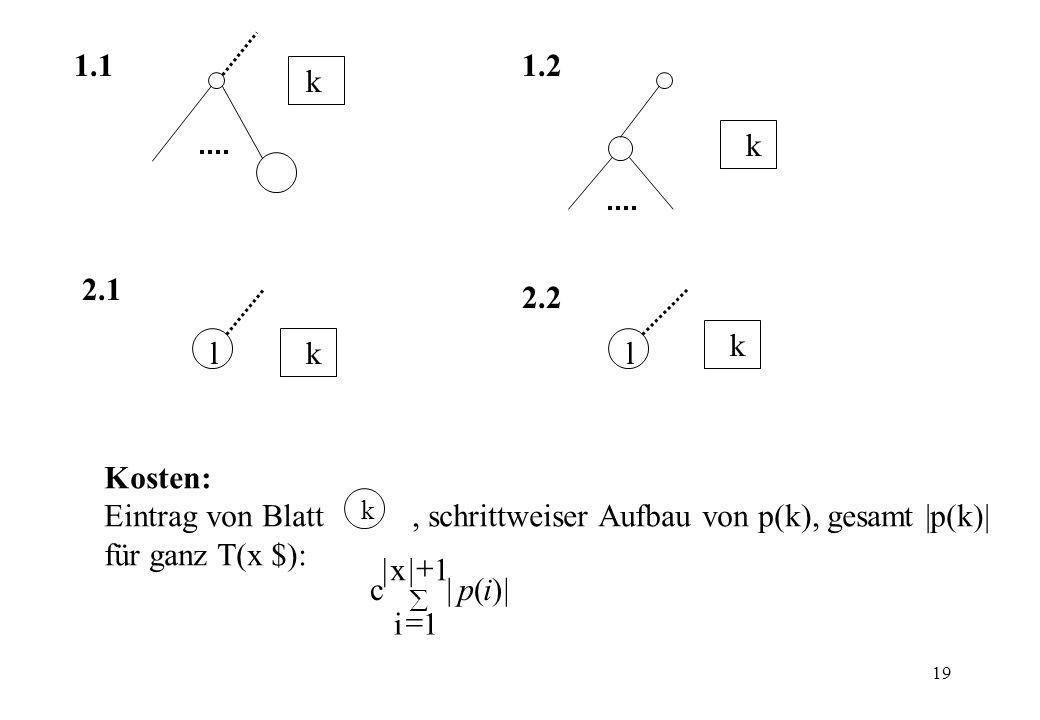 Eintrag von Blatt , schrittweiser Aufbau von p(k), gesamt |p(k)|