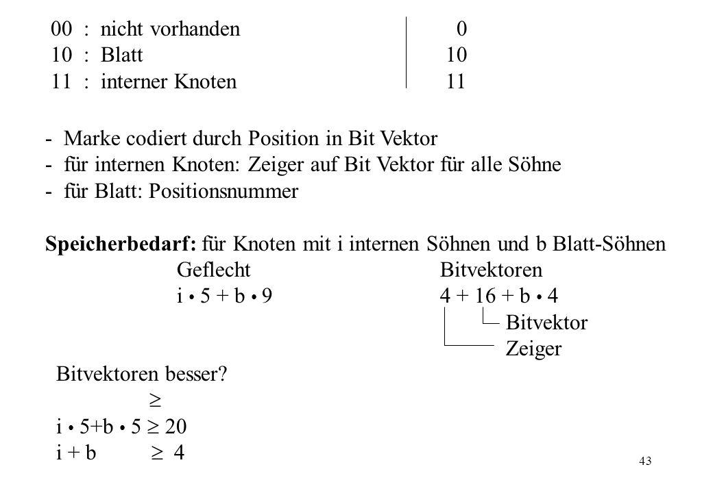 00 : nicht vorhanden 0 : Blatt 10. : interner Knoten 11. Marke codiert durch Position in Bit Vektor.