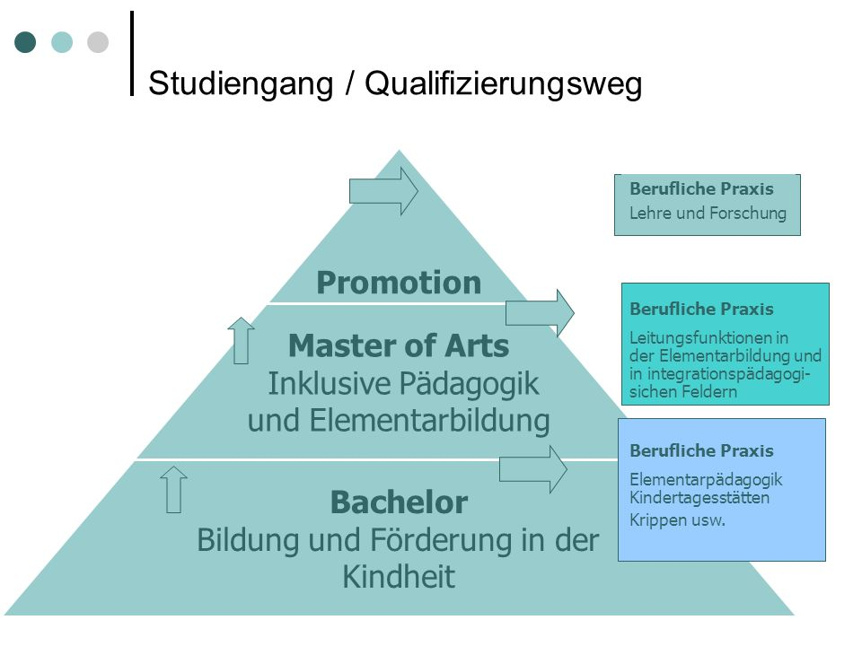 Studiengang / Qualifizierungsweg