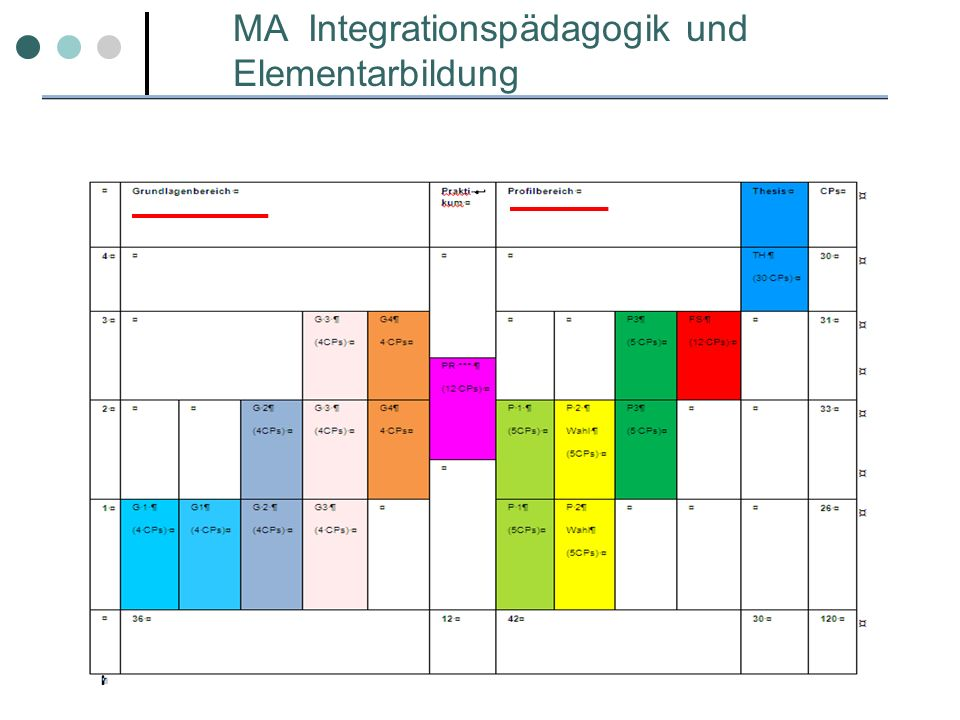MA Integrationspädagogik und Elementarbildung