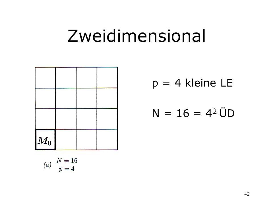 Zweidimensional p = 4 kleine LE N = 16 = 42 ÜD