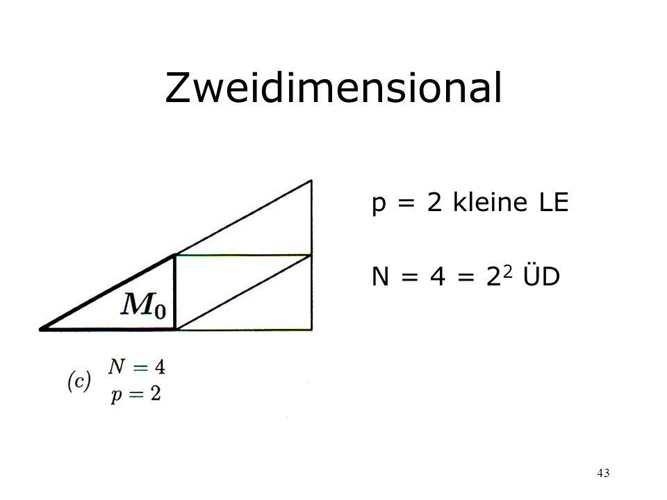 Zweidimensional p = 2 kleine LE N = 4 = 22 ÜD
